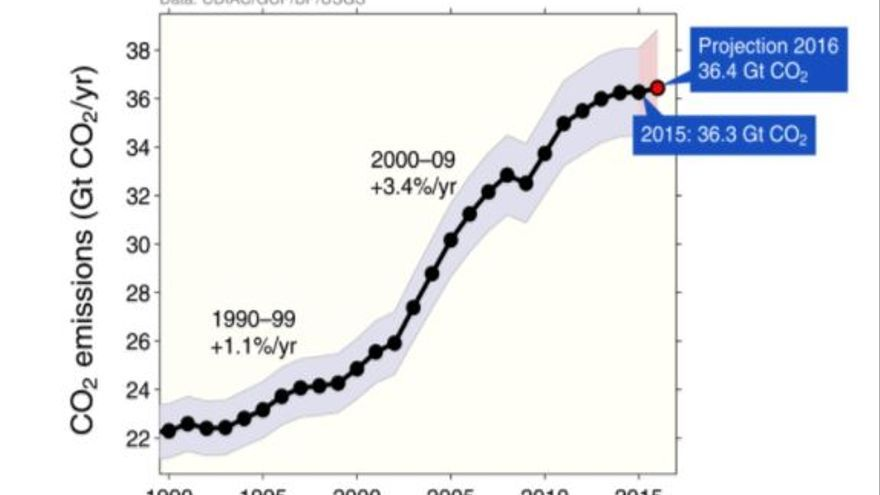 Figura 1: Emisiones de CO2 por el uso de combustibles fósiles y de la producción de cemento. Fuente: Trends in Global CO2 Emissions.