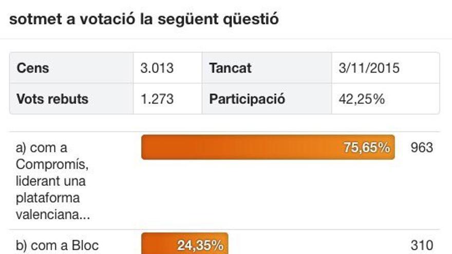 Resultado de la votación entre la miliitancia del Bloc.