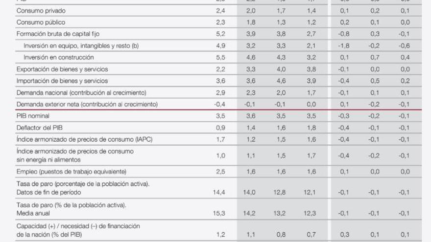 Proyecciones de las principales magnitudes de la economía española 2019-2021
