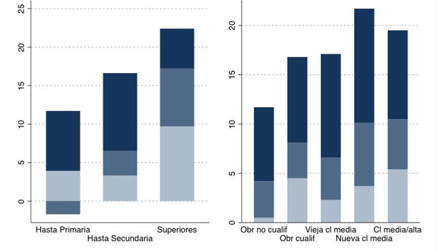 Gráfico 3. Diferencia entre % BAI en 2013 y % BAI en 2009.