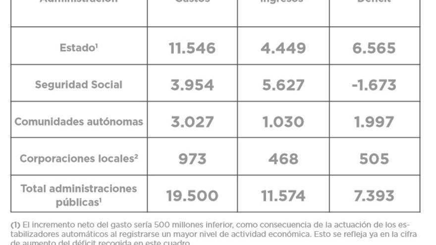 Variaciones de los gastos, ingresos y déficit público de las distintas administraciones.