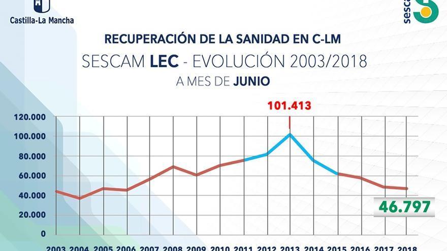 Evolución de la lista de espera para consulta en Castilla-La Mancha desde 2003