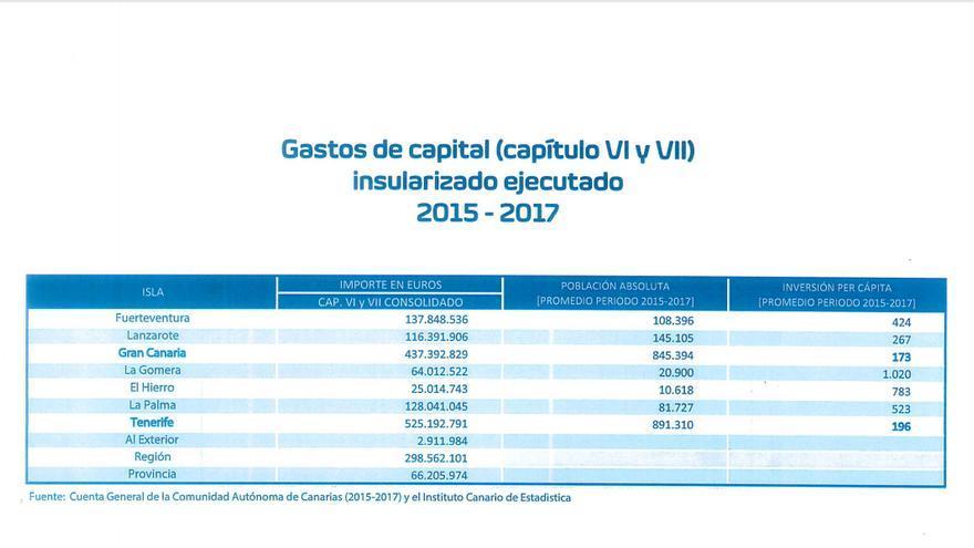 Gastos de Capital por islas para el periodo 20015-2017.