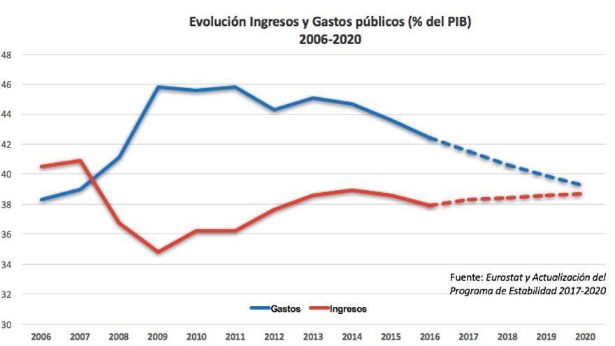 Evolución de Ingresos y Gastos públicos (% del PIB) 2006-2020