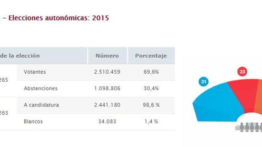 Resultados electorales en las autonómicas de 2015