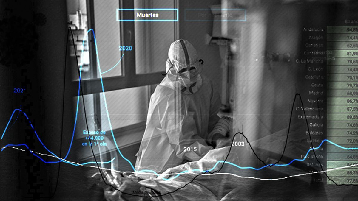 Esta es la primera ola de toda la pandemia que no se ha traducido en un aumento de muertes.