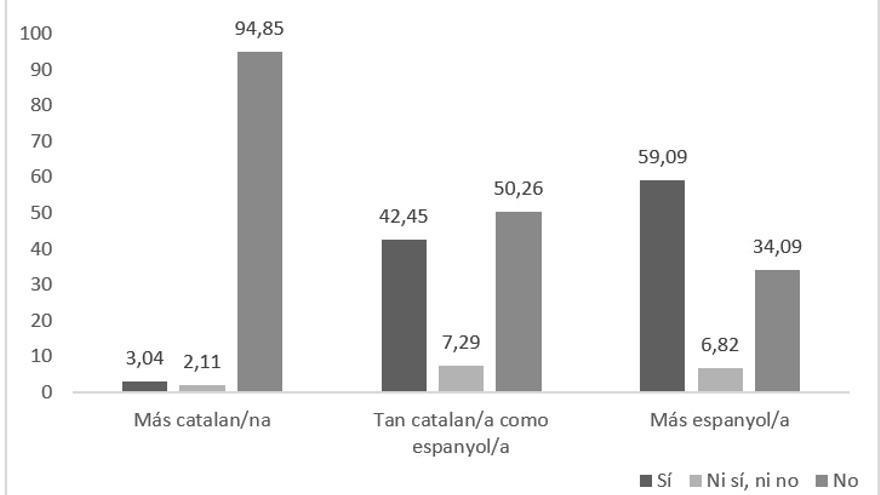 """Porcentaje de grado de acuerdo con """"Los encausados están teniendo un juicio justo"""" en relación al juicio del procés que se estaba celebrando en el Tribunal Supremo, según identidad nacional.  Catalunya, 2019."""