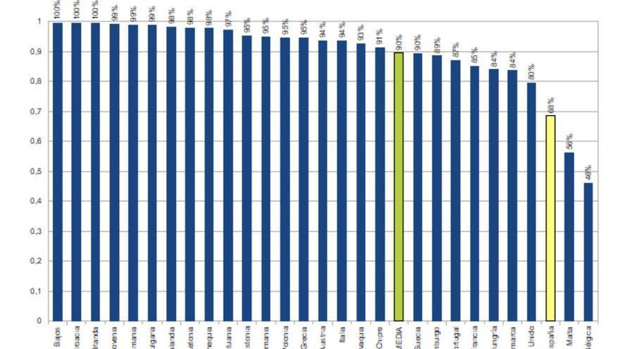Gráfico sobre el porcentaje de enseñanza pública en la Educación Primaria en la UE 2016.