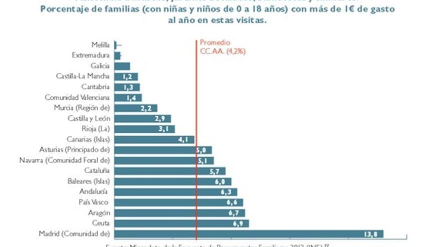 """Datos incluidos en el informe """"Iluminando el futuro. Invertir en educación es luchar contra la pobreza infantil"""""""