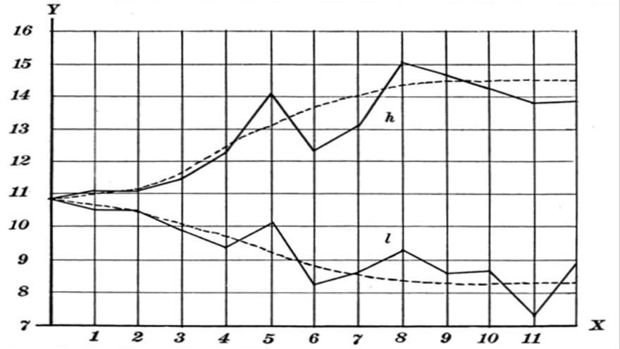 Datos irrelevantes - Via Wikimedia