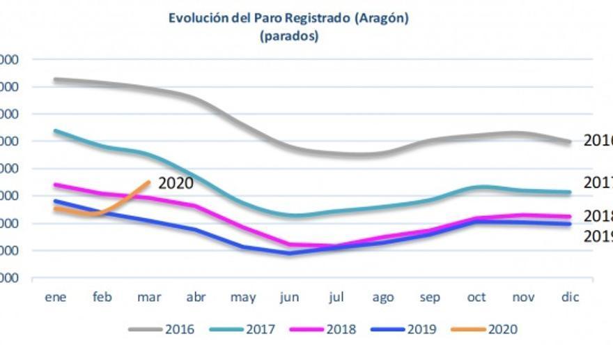 Evolución del paro registrado en Aragón.