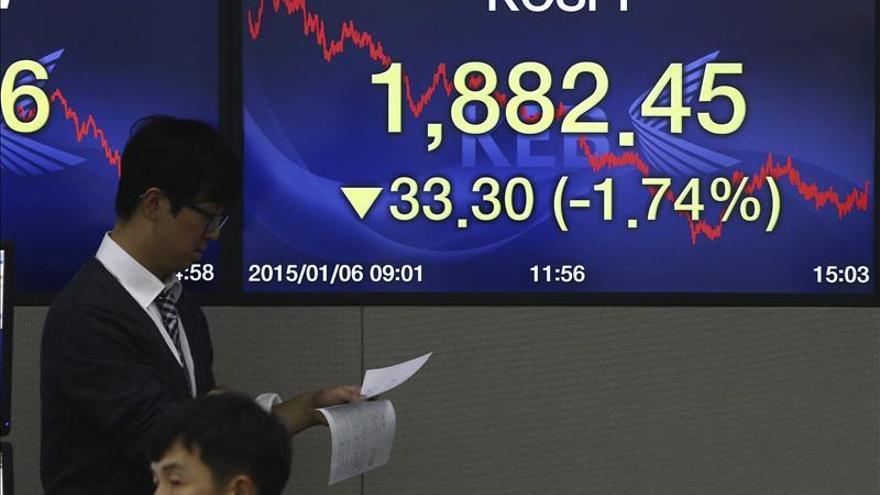 El Kospi surcoreano baja un 0,26 por ciento a 1.936,48 puntos