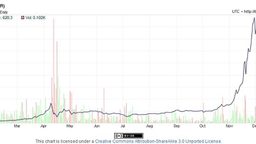 Bitcoin - cotización 2013