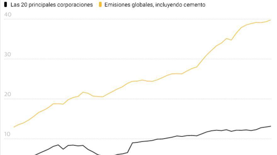 Las 20 principales empresas son responsables del 35% de las emisiones desde 1965