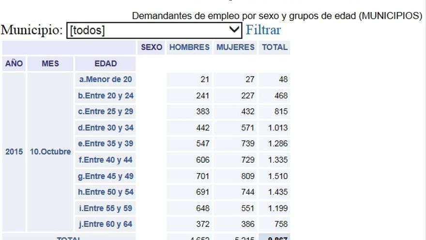 Datos del desempleo en La Palma dados a concocer este miércoles por Obecan.