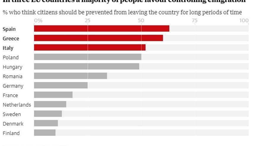 Gráfico realizado por The Guardian.