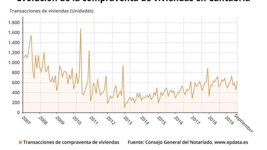 La compraventa de viviendas cayó un 5,7% en Cantabria en el III trimestre de 2019, según los notarios