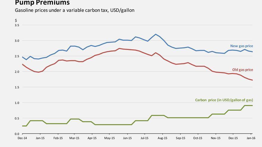 Variación del precio del petróleo (2014-16).