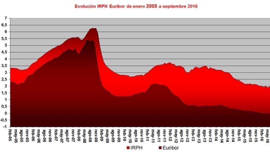 Imagen: Irph.es