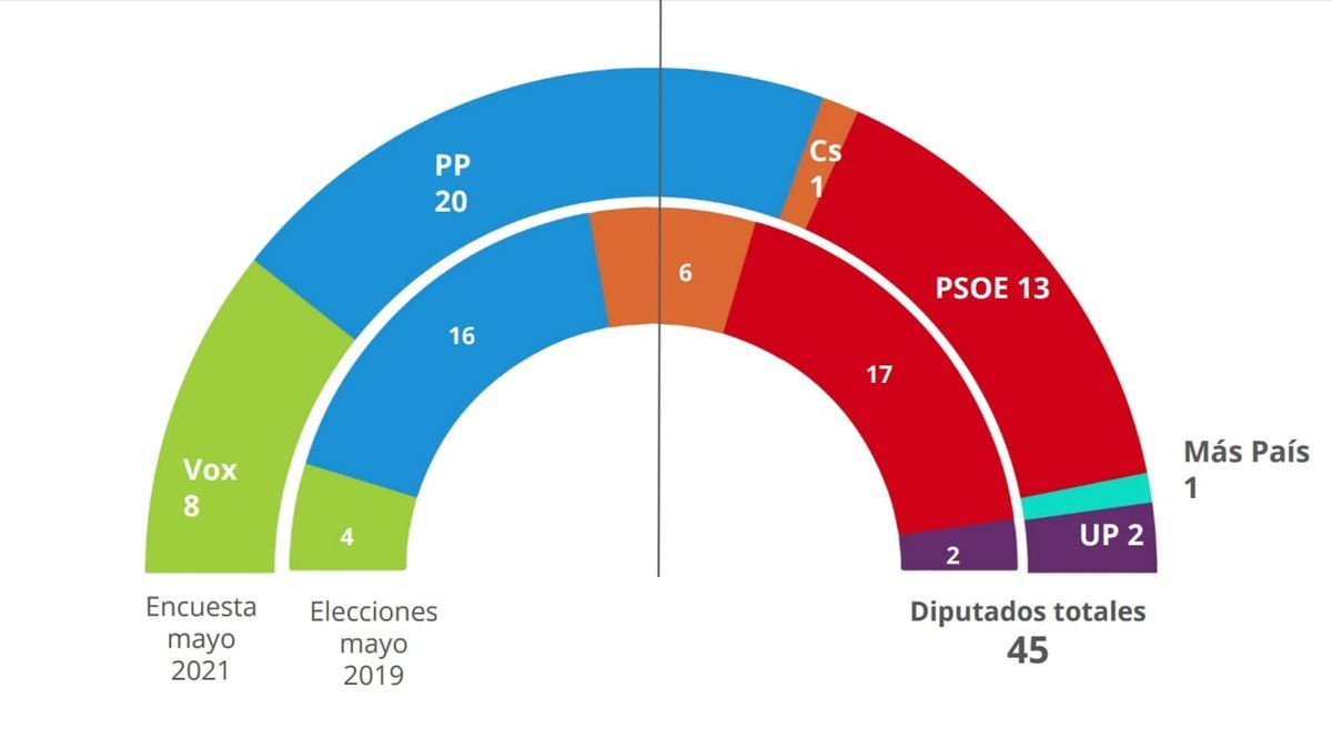 Gráfico de intención de voto en la Región de Murcia a mayo de 2021, según el barómetro de primavera elaborado por el Observatorio de Estudios Demoscópicos de la UCAM.