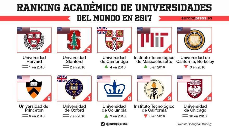 La UGR, única universidad andaluza entre las 500 primeras en el Ranking Académico de Universidades del Mundo