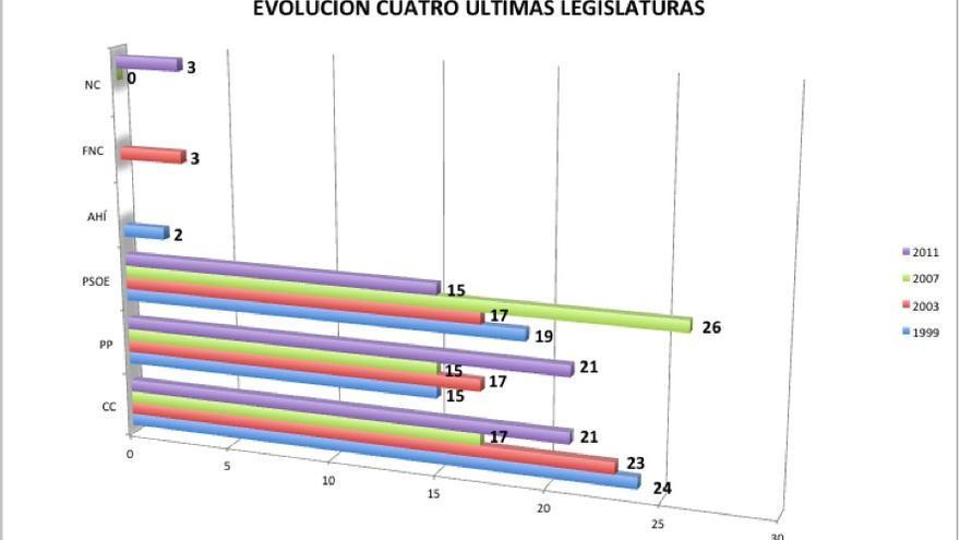 Evolución cuatro últimas legislaturas