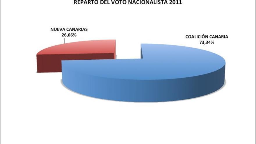 Reparto del voto nacionalista en 2011.