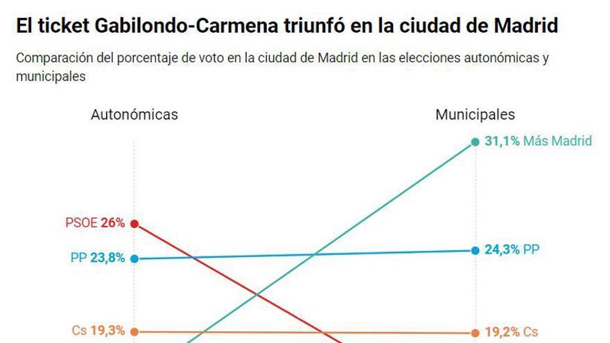 El efecto Carmena-Gabilondo