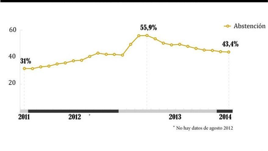 Evolución mensual de la abstención. Febrero 2014. Gráfico: Belén Picazo