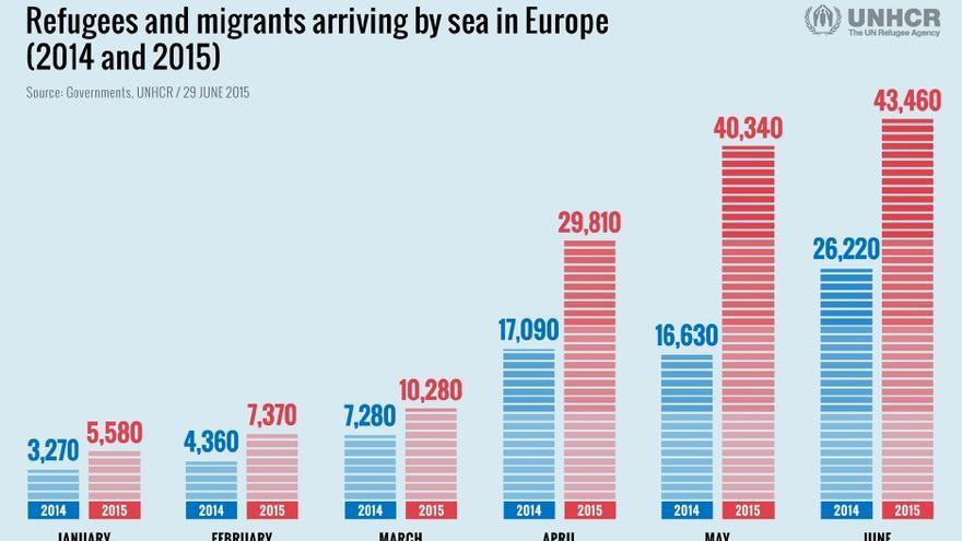 Comparativa de llegadas de migrantes y refugiados por el Mediterráneo en el primer semestre de 2014 y 2015. / Fuente: Acnur.