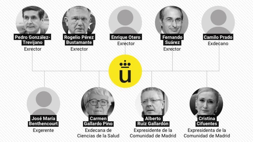 Las familias de la Rey Juan Carlos: rectores y altos cargos tienen parejas, hijos y hermanos trabajando en la universida