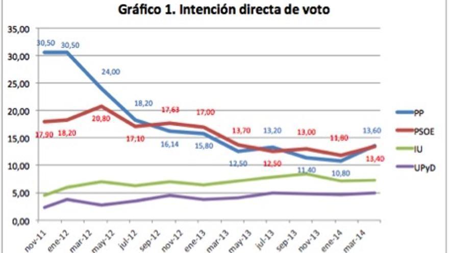 Evolución de la intención directa de voto en el CIS