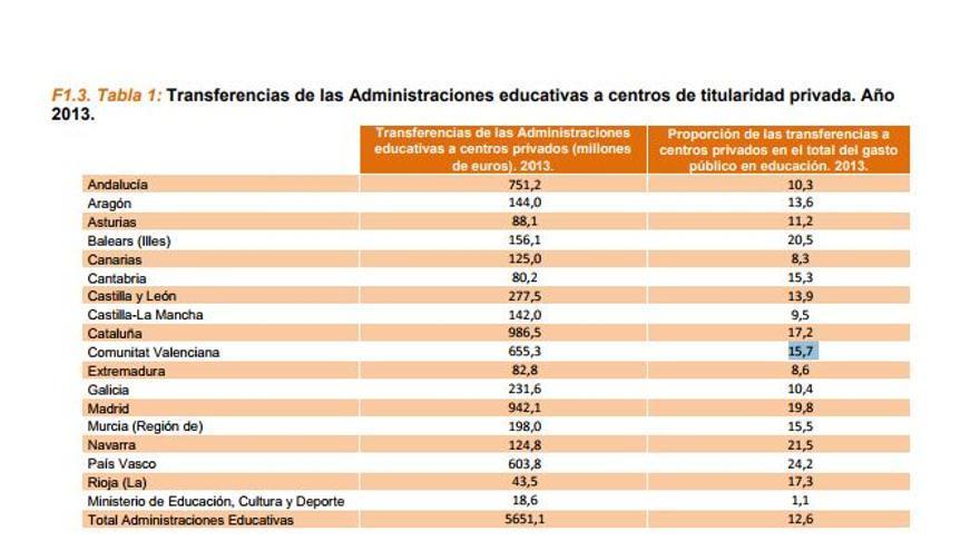 Transferencias de las Administraciones educativas a centros privados en 2013. Fuente: Ministerio de Interior
