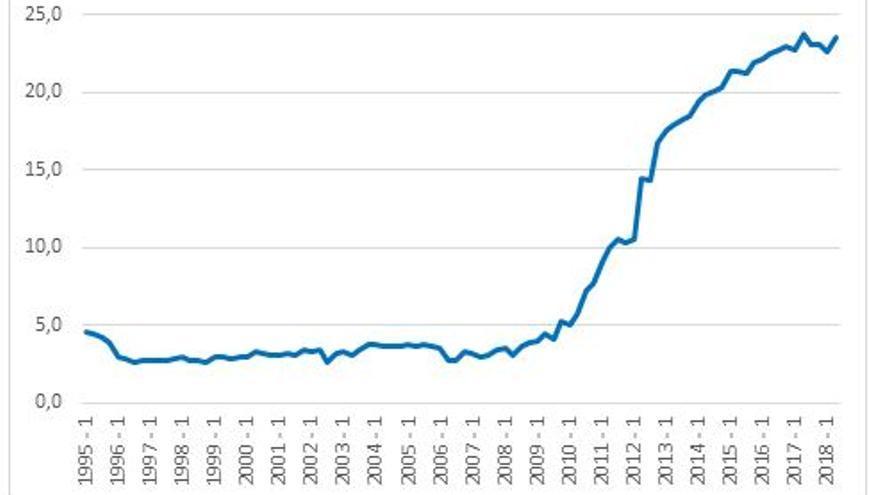 Figura 2. Deuda pública (en % del PIB), datos trimestrales. Elaboración propia en base a los datos facilitados por el ICANE.