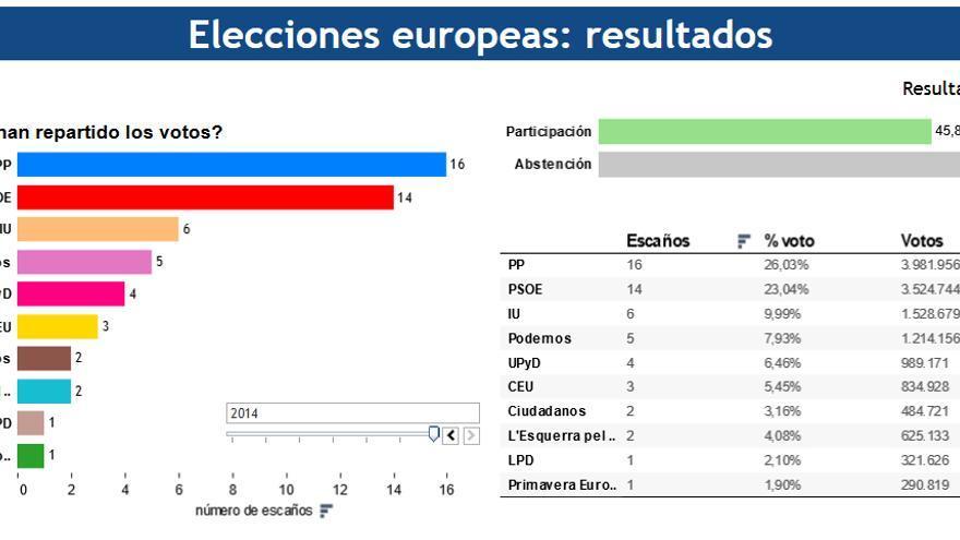 Elecciones europeas 2014: resultados