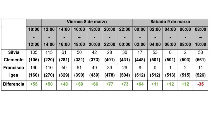 Gráfico elaborado por los denunciantes con los votos en las primarias de Castilla y León entre Francisco Igea y Silvia Clemente.