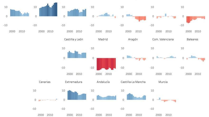 Gráfico desigualdad por comunidades autónomas