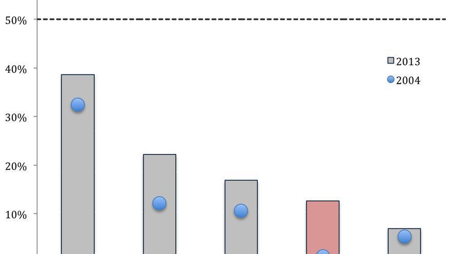 Porcentaje de Embajadoras (2004 vs 2013)