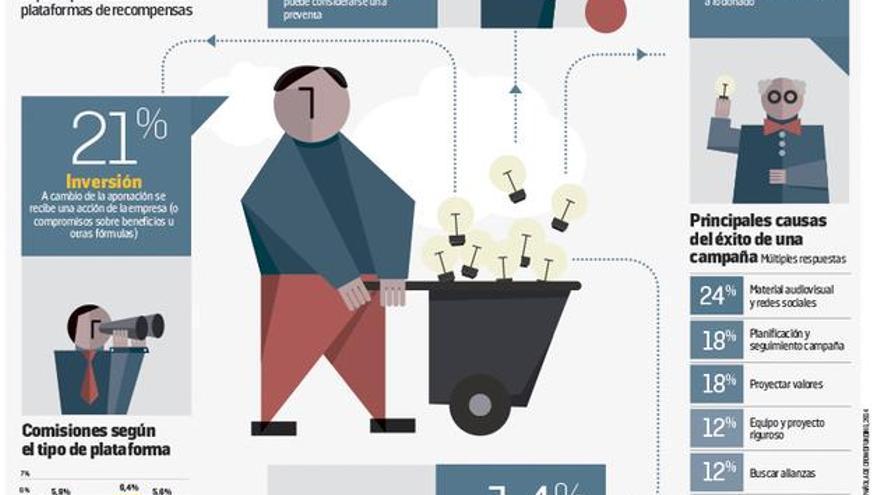 Crowdfunding: una sola palabra para cuatro modelos