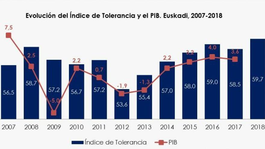 Evolución del Índice de Tolerancia y el PIB de Euskadi 2007-2018