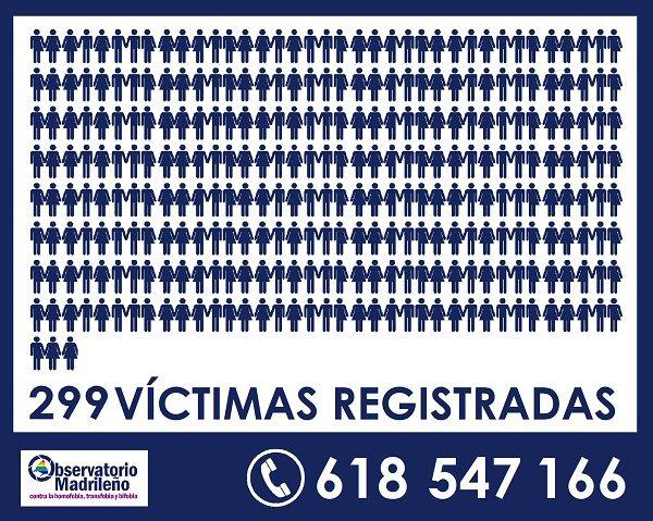 Víctimas de LGTBfobia registradas en la Comunidad de Madrid 2017 | Observatorio Madrileño contra la LGTBfobia