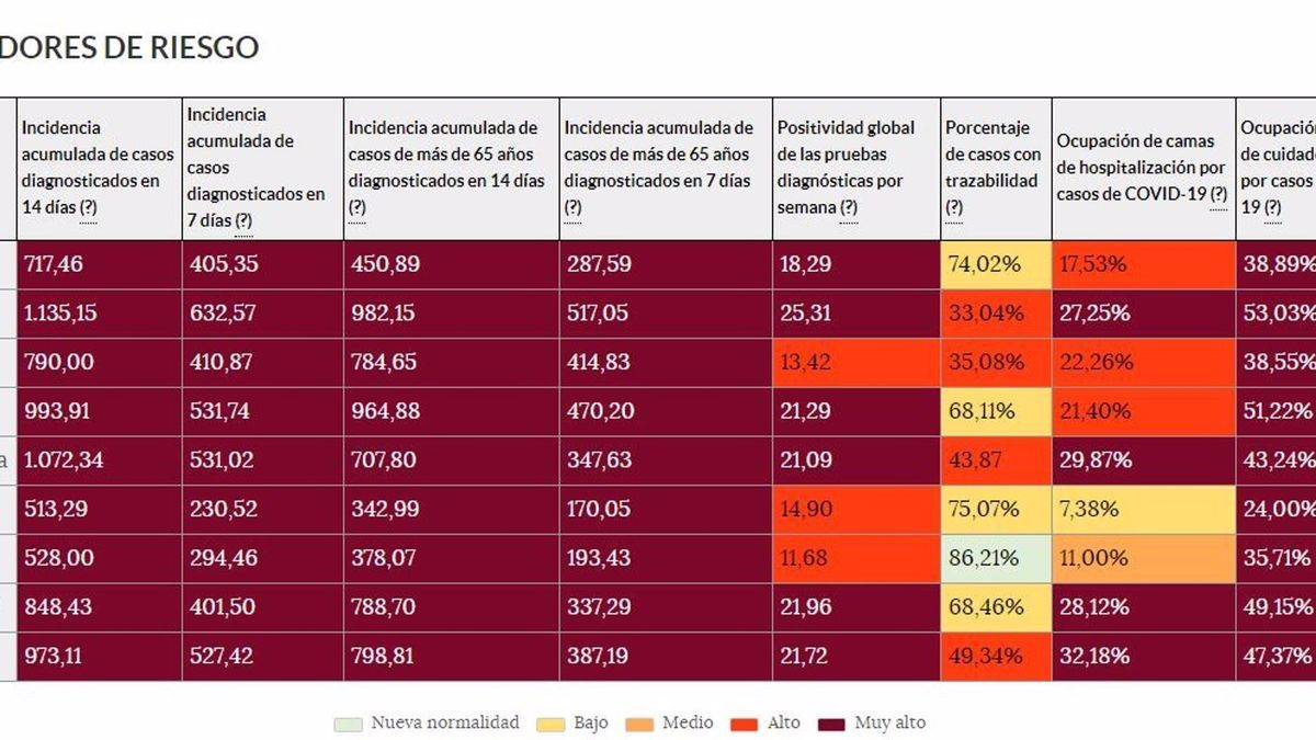 Indicadores de riesgo en las provincias de Castilla y León. En granate, el nivel de 'riesgo extremo'.