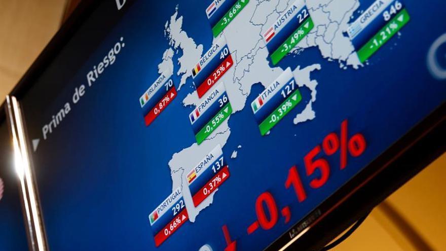 La prima de riesgo española sube a 139 puntos por la caída del bono alemán