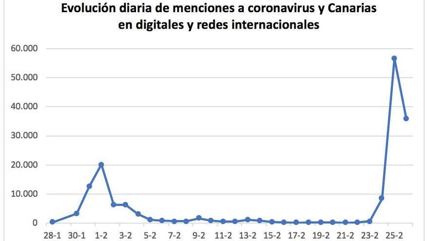 Evolución diaria a menciones a coronavirus y Canarias en medios digitales y redes internacionales