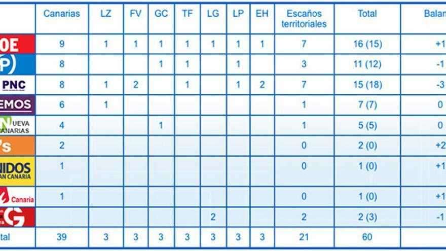Elecciones de 2015 (entre paréntesis en la columna total el resultado histórico obtenido)