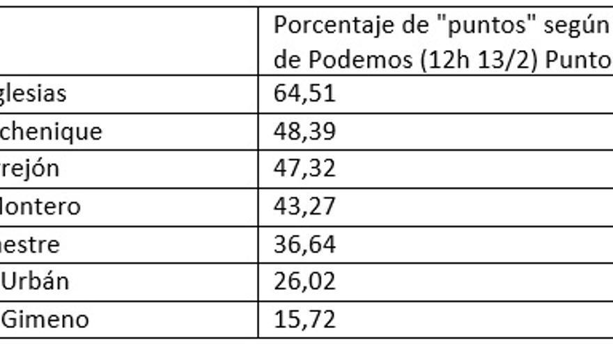 Porcentaje del número de puntos dividido por 80, como si fueran votados en primer lugar (porcentaje que aparece en la página de Podemos)