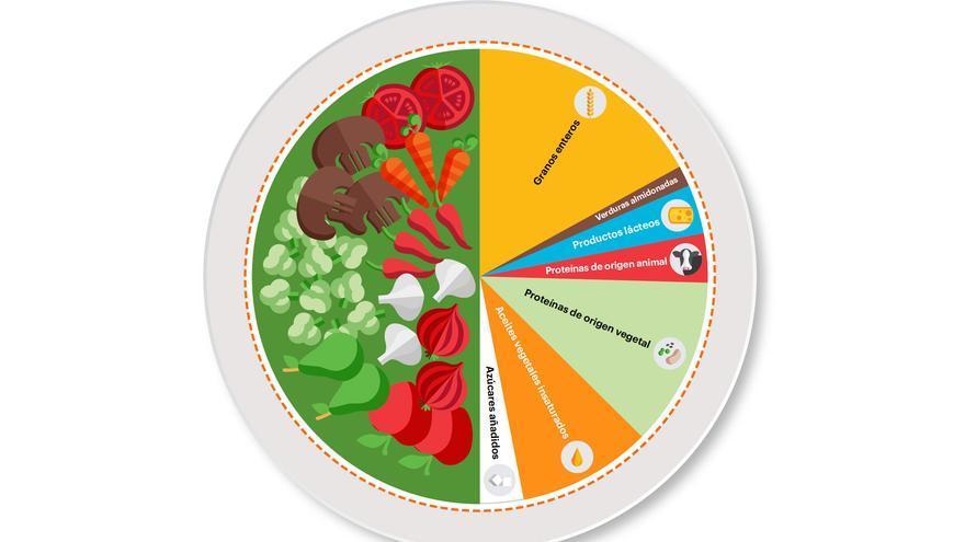 Un plato de salud planetaria: la mitad del volumen debería ser frutas y verdudas, la otra mitad debería contener principalmente granos enteros, proteínas vegetales, aceites vegetales insaturados y (opcionalmente) cantidades modestas de preoteínas de origen vegetal.