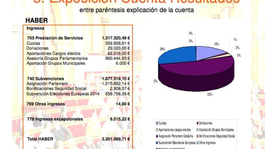 Las cuentas de 2014 facilitadas por Ciudadanos.