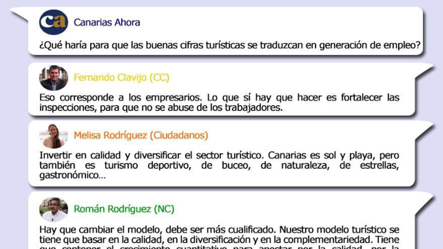 Propuestas de los candidatos al Gobierno de Canarias en materia de empleo.