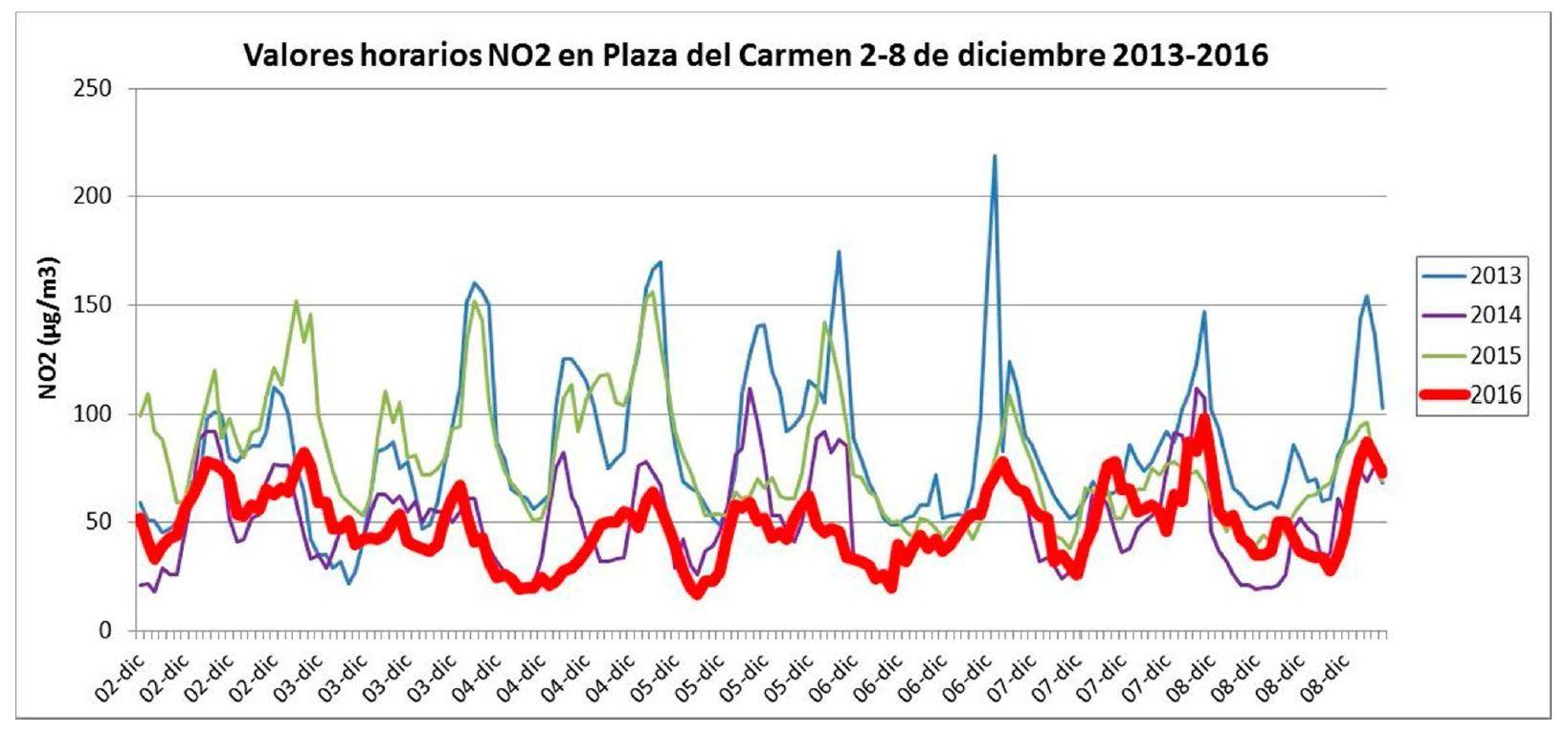 Niveles de dióxido de nitrógeno en Gran Vía del 2 al 8 de diciembre en el periodo 2013-2016 | ECOLOGISTAS EN ACCIÓN